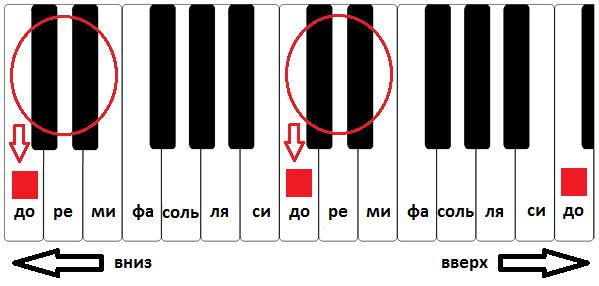 Как запомнить ноты на пианино