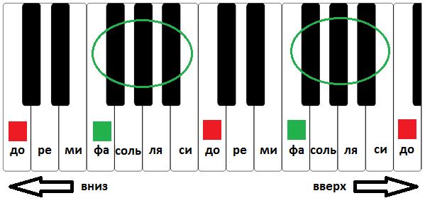 Как запомнить ноты на пианино ноты до и фа
